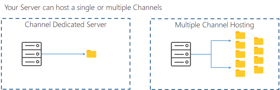 emanager server multiple channels